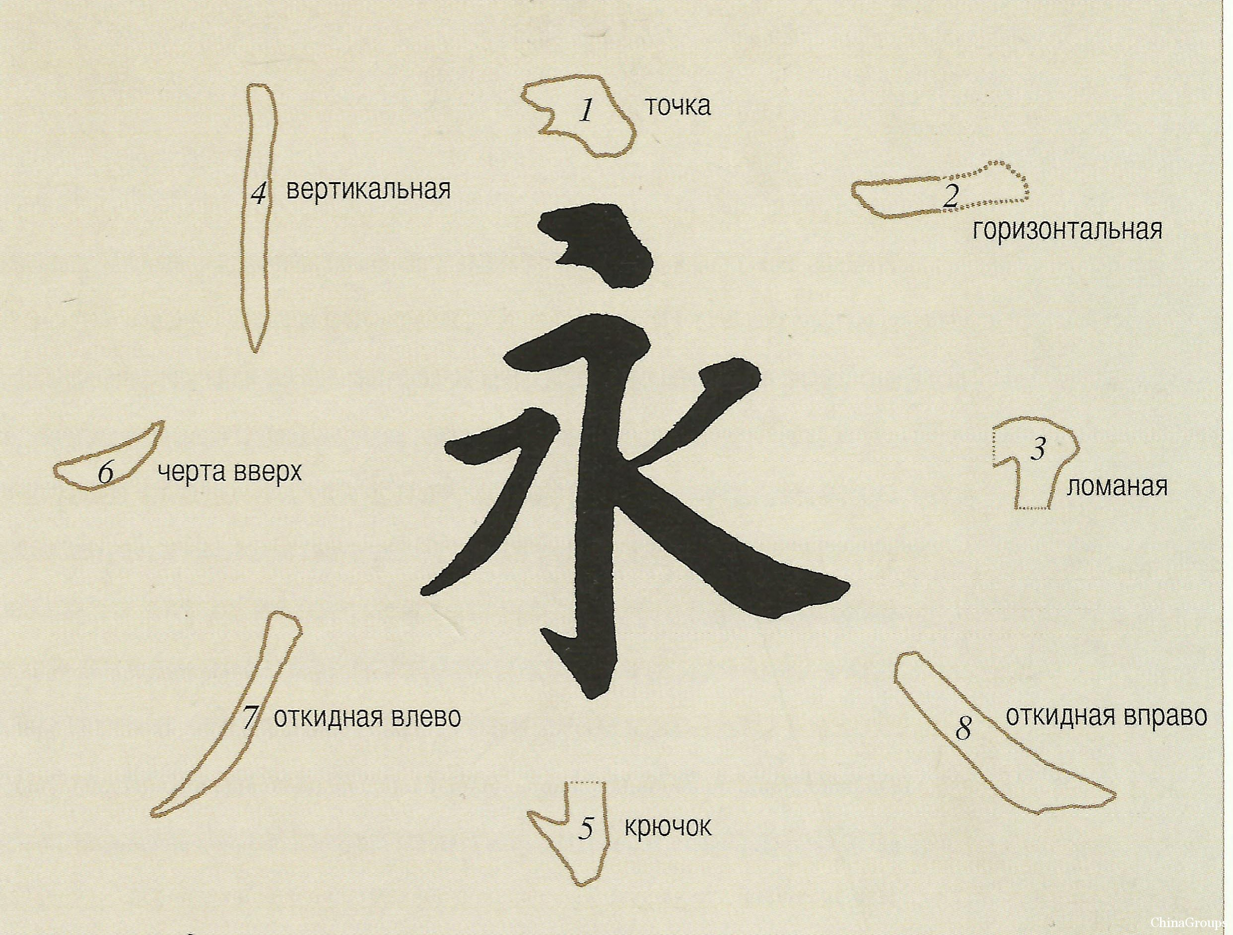 Составляющие иероглифа