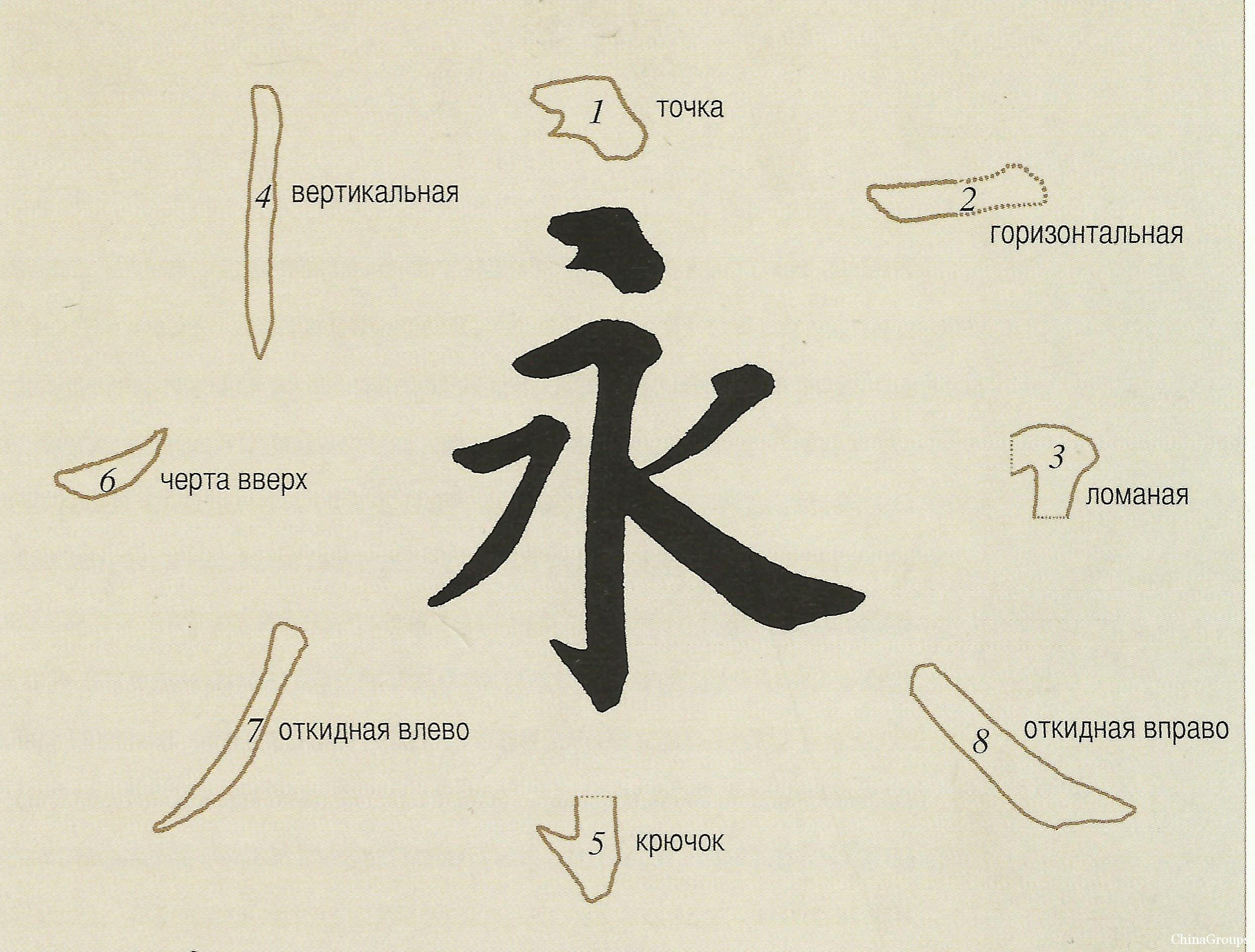 Картинки и значение японских иероглифов на русский